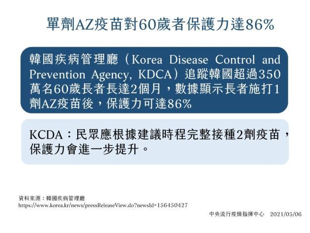 COVID-19疫苗7、8類今開打 竹縣65歲以上長者13人接種 共2張圖片