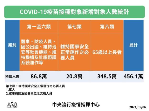 COVID-19疫苗7、8類今開打 竹縣65歲以上長者13人接種