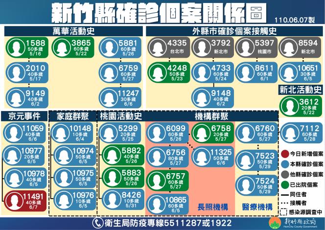 確診+1京元相關增為4人 增設寶山、峨眉2快篩站 共8張圖片