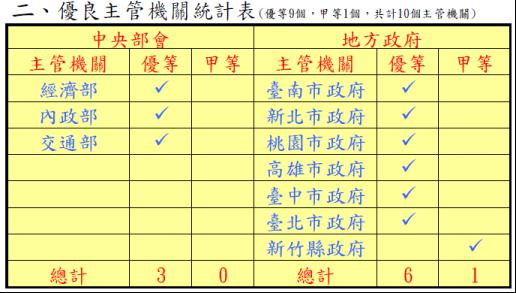 竹縣「全民監督公共工程業務」獲非六都第一名 更是非六都唯一獲獎