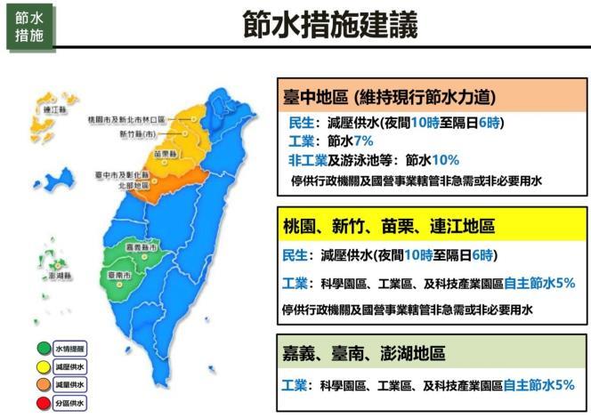 寶一、二蓄水率達七成新竹轉為黃燈 竹縣府公告最新節水措施 共2張圖片