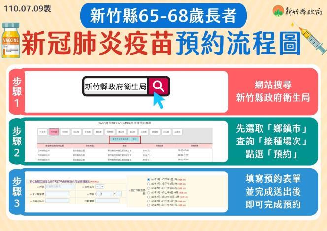新竹縣65-68歲長者-新冠肺炎疫苗預約流程圖