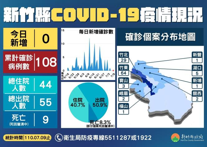 新竹縣COVID-19疫情現況