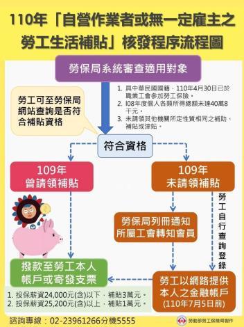 110年自營無定主生活補助核發程序流程圖