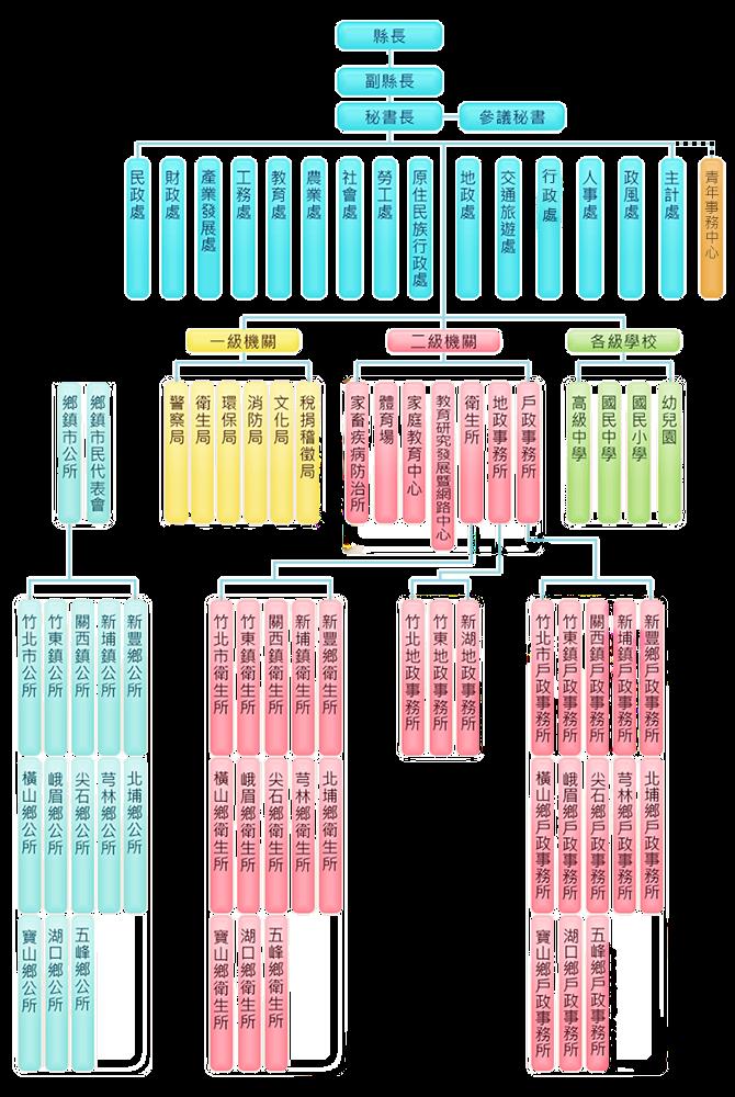 新竹縣政府組織圖