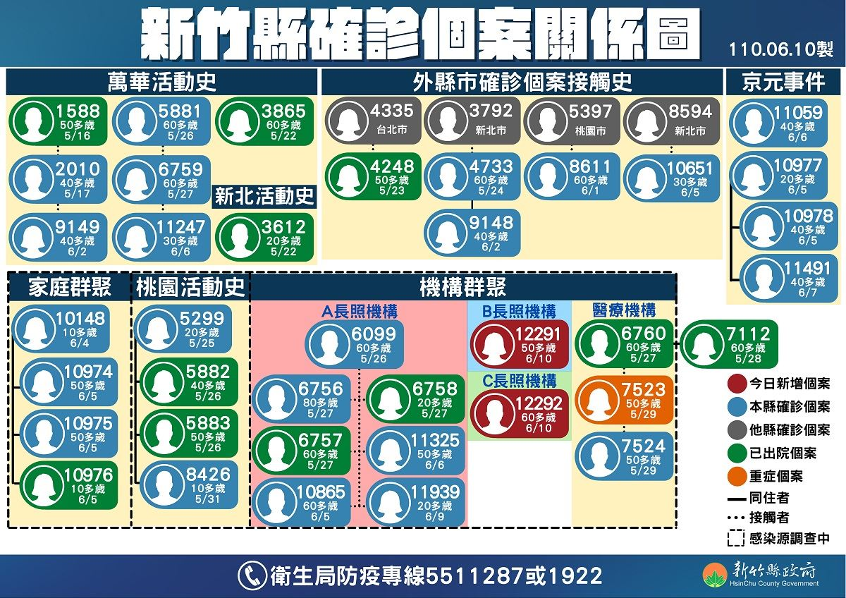 個案關係圖0610