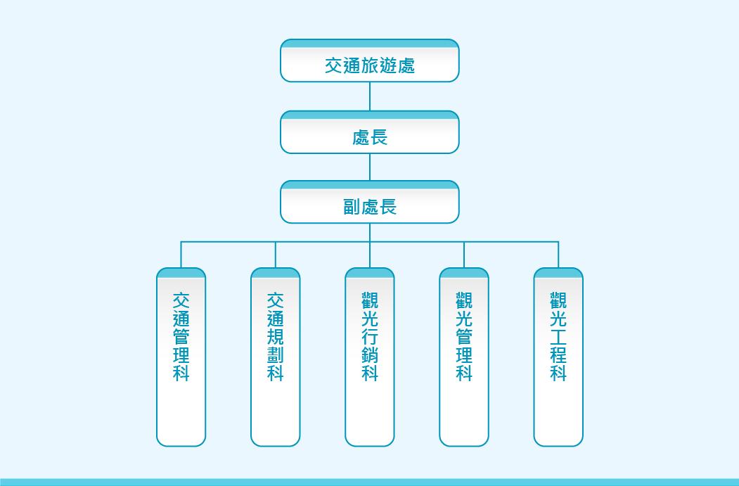 交通旅遊處組織架構表