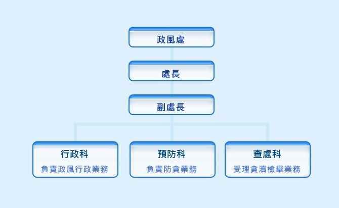 政風處組織架構圖。政風處組織架構,包含第一科、第二科以及第三科。