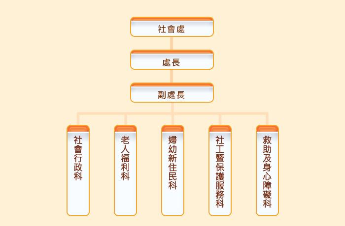 社會處組織架構